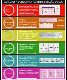 Viver Enfermagem em Cuidados Intensivos: GUIA ORIENTADOR PARA INTERPRETAÇÃO DE ECG
