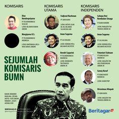 Kakitangan Jokowi - JK di lingkungan BUMN | wisbenbae