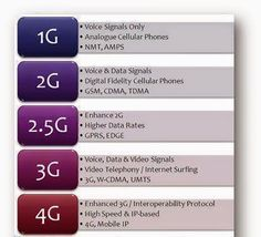 Difference between 1G, 2G, 2.5G, 3G, and 4G | Electrical Engineering World