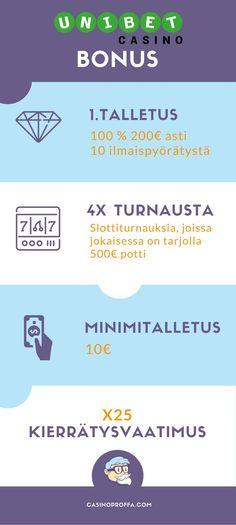 Unibet-netticasino-bonus-infograafina