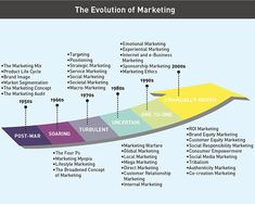#Digital media is the best thing to happen to #marketing- Philip Kotler, the Father of Marketing   #socialmedia