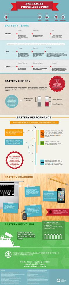 #DYK? Over 3 billion #batteries end up in landfills each year. Don't forget to recycle! #infographic