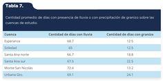 Martínez-Arredondo, J. C., Jofre Meléndez, R., Ortega Chávez, V. M., & Ramos Arroyo, Y. R. (2015). Descripción de la variabilidad climática normal (1951-2010) en la cuenca del río Guanajuato, centro de México [Tabla 7]. Acta Universitaria, 25(6), 31-47. doi: 10.15174/au.2015.799