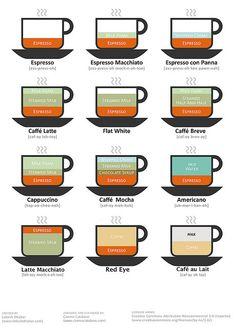 Coffee Drink Chart (version 2) Original from http://lokeshdhakar.com/coffee-drinks-illustrated/