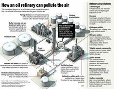 How an oil refinery can pollute the air (infographic) – The Mercury News Petroleum Engineering, Chemical Engineering, Civil Engineering, Engineering Science, Forensic Science, Science Fair, Life Science, Oil Platform, Energy Services