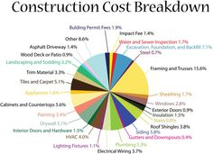 Rermining your home building costs is the first step in preparing a budget. You will need this to determine your financing options. If you are building your Building A House Checklist, Building A House Cost, Home Building Tips, Building Costs, Building Ideas, Metal Building Homes Cost, Building Your Own Home, Building Plans, Home Construction Cost