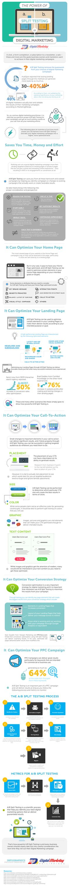 #Marketing #Infographic: The Power of Split Testing in Digital Marketing