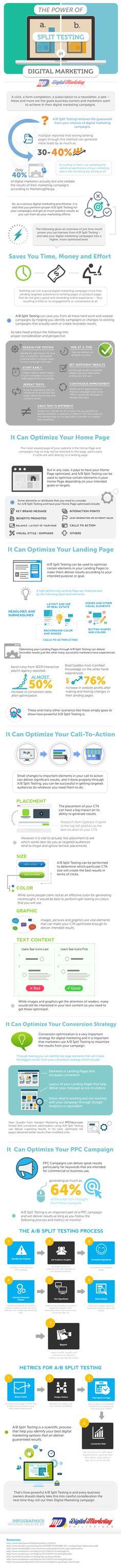 #Marketing #Infographic: The Power of Split Testing in Digital Marketing