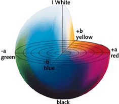 The CIELAB color space. I use this color system every day at my job as a paint analyst for the Colonial Williamsburg Foundation