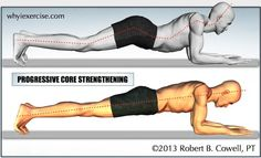 Progressive Core Strengthening shows a clear difference between the right and wrong ways to exercise.    In the first chapter, you'll learn a routine that trains your core muscles to work the right way, and this will help save your spine from unnecessary strain.   With practice, you'll be able to apply correct form to even the most challenging exercises.