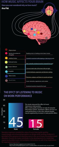Infographics - How Music Affects Your Brain