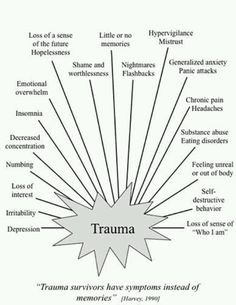 Trauma- learn to recognize it.  There is help.