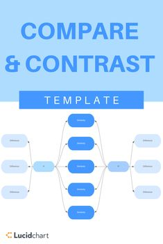Compare and contrast diagrams can help students understand the relationship between ideas and concepts.Use our education templates to give your students the right tools for learning. Education Templates, Visual Learning, Compare And Contrast, Students, Diagram, Relationship, Tools, Ideas, Instruments