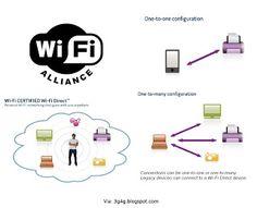 Digital Agricultural: Wi-fi Direct
