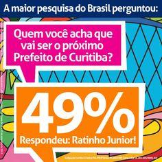 49% dos curitibanos acreditam que Ratinho Júnior será o Prefeito de Curitiba!