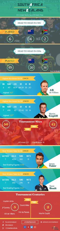 CWC15 Semi final South Africa vs New Zealand info graphic cricket world cup 2015