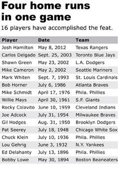 5/8/12 - Josh Hamilton of the Texas Rangers hits 4 home runs in one game, joining the ranks of only 15 others.