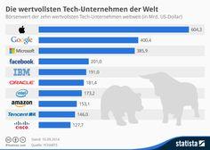 [Infografi] Die wertvollsten Tech-Unternehmen der Welt