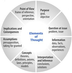 Elements of Thought.