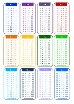 : 1 to Times Table chart – What's the best way to learn to … multiplication table printable s Multiplication Table Printable, Multiplication Anchor Charts, Multiplication Strategies, Math Charts, Multiplication Tables, Multiplication And Division Worksheets, Multiplication Facts Worksheets, Multiplication Activities, Printable Times Tables