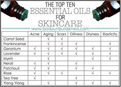 best essential oils for skincare #essentialoils #charts