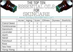 Top essential oils for skincare: carrot seed, frankincense, geranium, myrrh, neroli, patchouli, rose, tea-tree, ylang ylang. Essential oils should be diluted in a carrier oil to a maximum of 5%. So since 1 ml is 20 drops, for every 1 ml of carrier oil, you would add 1 drop of EO.