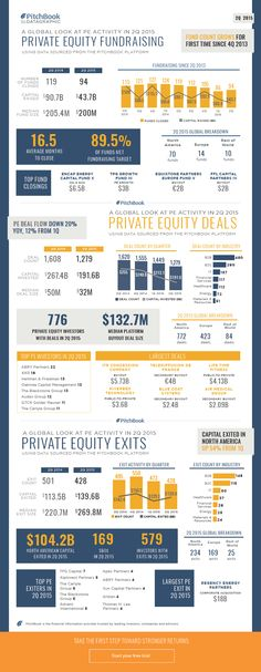 For a complete breakdown of global PE activity in including a visual summary of dealmaking, exits and fundraising, check out this datagraphic. Fundraising Activities, Pe Activities, Bottom Fishing, International Jobs, Raising Capital, Business Funding, Job Posting, Wealth Management, Business Entrepreneur