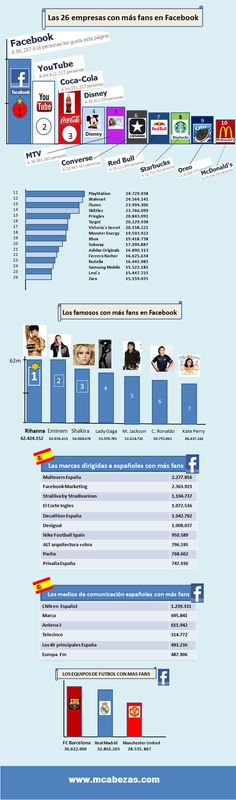 Las empresas con más éxito en FaceBook #infografia #infographic #socialmedia via@alfredovela blog