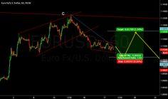 EURUSD H1 buy idea
