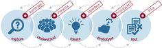 Innovation   denkmodell
