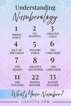 Numerology Numbers, Astrology Numerology, Numerology Chart, Number Astrology, What Is Astrology, Astrology Meaning, Astrology Hindi, Numerology Compatibility, Compatibility Chart