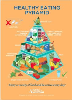 #Australia updated their #food #pyramid. Less sugar, less salt and more veggies than cereals and bread!