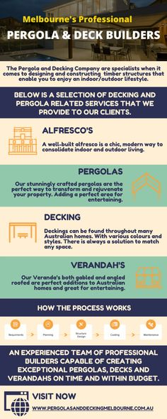 This #infographic created by Stuart Morse describes the process of #decking and #pergolas. And the selection of decking and pergola related services that we provide to our clients.