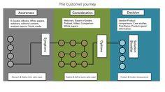 The inbound marketing customer journey Consumer Behaviour, Inbound Marketing, White Paper, Persona, Behavior, Maps, Ebooks, Journey, Social Media