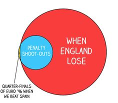 Venn diagrams only british people will understand charts 22 venn diagrams only british people will understand ccuart Images
