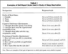 How sleep deprivation affects psychological variables related to college students' cognitive performance. Bradley University, Psychology Department, 8 Hours Of Sleep, Sleep Deprivation, Variables, Life Science, Critical Thinking, College Students, No Response