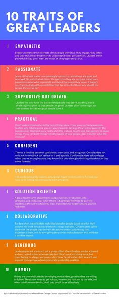 10 traits of great leaders. Become a better leader. Leadership tips. 10 traits of great leaders. Become a better leader. Leadership tips. Servant Leadership, Leadership Traits, Leadership Abilities, Leadership Coaching, Educational Leadership, Leadership Characteristics, Leadership Development Training, Student Leadership, Coaching Quotes