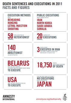 New report on death penalty stats worldwide --> http://amnestyusa.org/deathpenalty2011