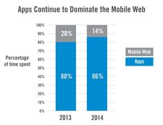 The #apps are #dominant versus the mobile web #2014