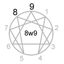 Enneagram Type And Wing
