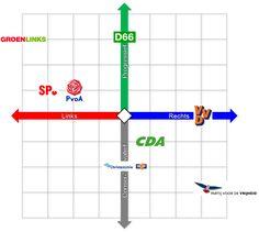 Schematisch overzicht van waar welke partij qua stroming zich bevind. ~ Koen  Bron: http://fhemminga.wordpress.com/tag/politiek/