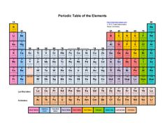 Periodic table of the elements canvas print canvas art by dan periodic table of the elements canvas print canvas art by dan sproul periodic table chemical property and atomic number urtaz Choice Image