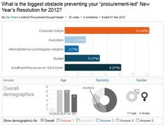 Biggest Obstacles to Procurement Transformation