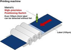 Double feeding of 100µm-thick labels can be prevented with its tip contact changed to a roller bearing.