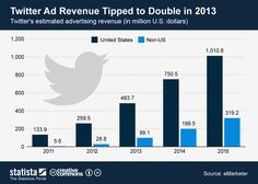 Twitter Ad Revenue Tipped to Double in 2013 @ Pinfographics