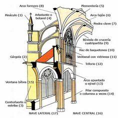 ALZADO DE CATEDRAL GÓTICA. La catedral gótica está planteada como una imagen de la Jerusalén Celestial y se basa en los principios de elevación (verticalidad) y luminosidad. Cuenta con una nave central más alta que las laterales, articulada mediante pilares cruciformes y distribuída en tres pisos: el primero con arcos ojivales, sobre el que se sitúa el triforio, una estrecha galería abierta a la nave principal y un tercero con el cuerpo de vidrieras ojivales.