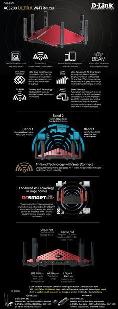 AC3200 ULTRA Wi-Fi Router