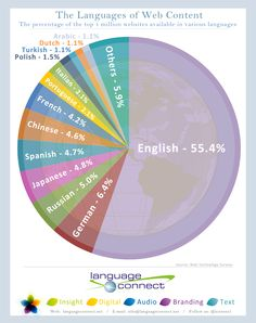 The infographic shows the language availability of current web content. It details the percentage of content that can be found in various world languages.