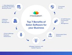 If you're still using obsolete processes to run your salon or spa, you need to stop. Using salon management software enhance the profitability and productivity of your salon. In this blog,we aim at discussing the surprising yet amazing benefits of salon software 1.Easy Appointment Scheduling 2.Effective Inventory Management 3.Track & Manage Employee Performance 4.Engage Customers with Loyalty Programs 5.Automated Client Database 6.Swift Payment Processing & Cash Management 7.Increased Security Salon Software, Inventory Management, Benefit, Salons, Loyalty, Swift, Productivity, Blog, Spa