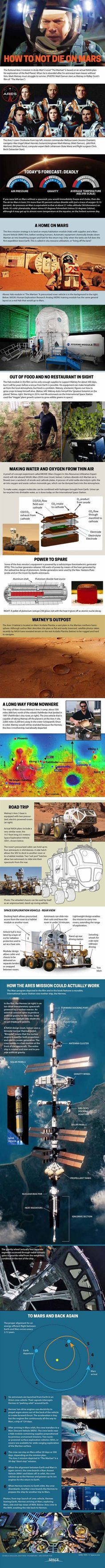 """Surviving 'The Martian': How to Stay Alive on Mars (Infographic) By Karl Tate, Infographics Artist     9/30/15 Comparison of """"The Martian"""" film with an actual NASA plan for Mars."""